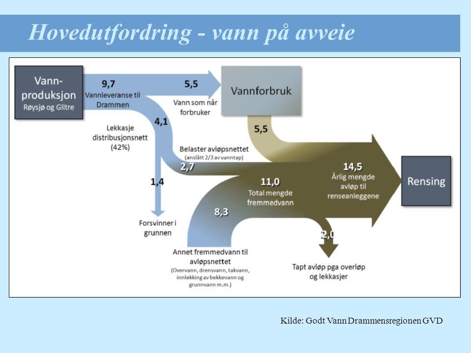 Hovedutfordring - vann på avveie Kilde: Godt Vann Drammensregionen GVD