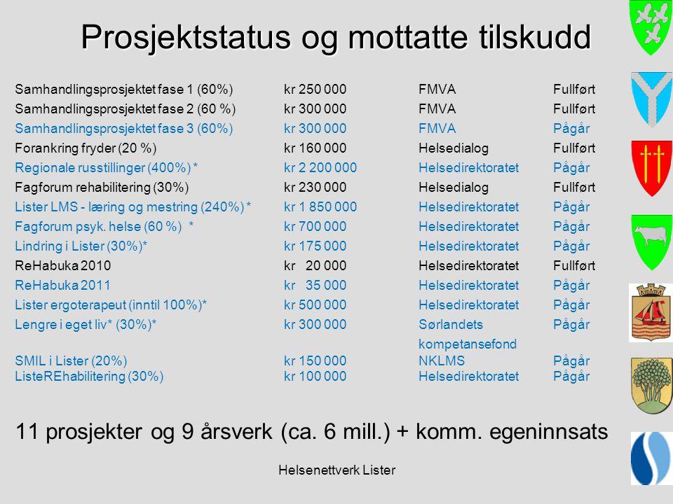 Helsenettverk Lister Prosjektstatus og mottatte tilskudd Samhandlingsprosjektet fase 1 (60%)kr 250 000FMVAFullført Samhandlingsprosjektet fase 2 (60 %