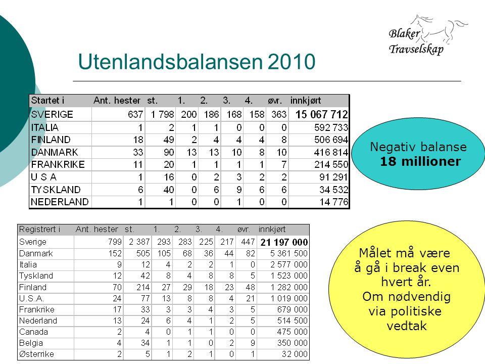 Utenlandsbalansen 2010 Negativ balanse 18 millioner Målet må være å gå i break even hvert år.