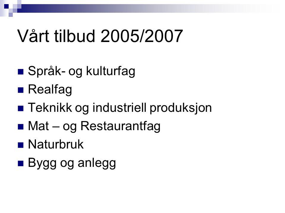 Vårt tilbud 2005/2007  Språk- og kulturfag  Realfag  Teknikk og industriell produksjon  Mat – og Restaurantfag  Naturbruk  Bygg og anlegg