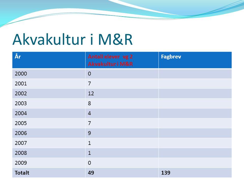 Akvakultur i M&R ÅrAntall elever vg 2 Fiske og fangst i M&R Fagbrev 20007 20019 200213 200316 200416 200513 200621 200718 200812 20098 Totalt133