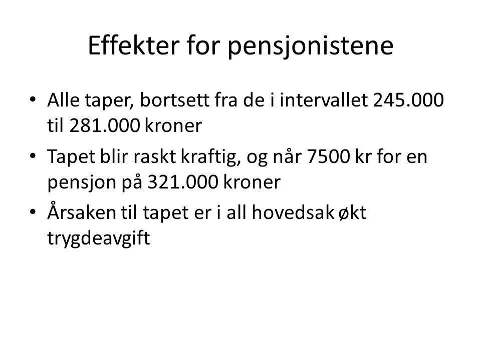 Effekter for pensjonistene • Alle taper, bortsett fra de i intervallet 245.000 til 281.000 kroner • Tapet blir raskt kraftig, og når 7500 kr for en pensjon på 321.000 kroner • Årsaken til tapet er i all hovedsak økt trygdeavgift