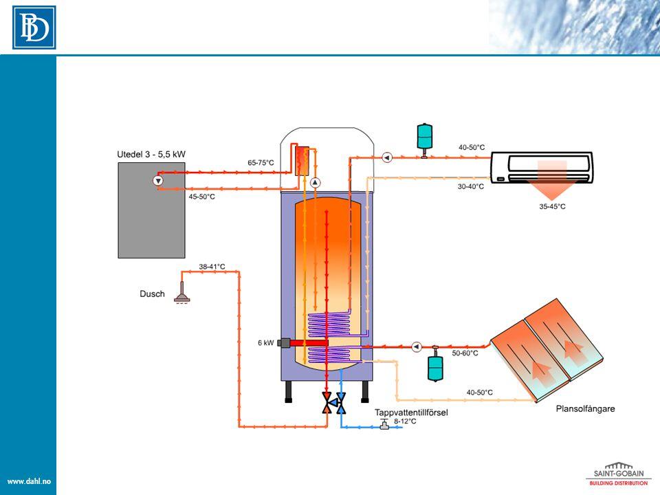 Eksempel 3  El kolbe på 9 kW  Utedel på 7,2 kW  250 liters tank  5 års garanti  Prisgunstig løsning  Meget installasjonsvennlig  Med styring av legionellabeskyttelse  Kan oppnå en besparelse på over 2/3  Beregnet for solvarme med styring og slynge  Ekspansjonskar og sirkulasjonspumpe fra Wilo  Med tilbehørskitt for montering av viftekonvektoren  Fullverdig varmesystem for bolig med vannbårent anlegg.