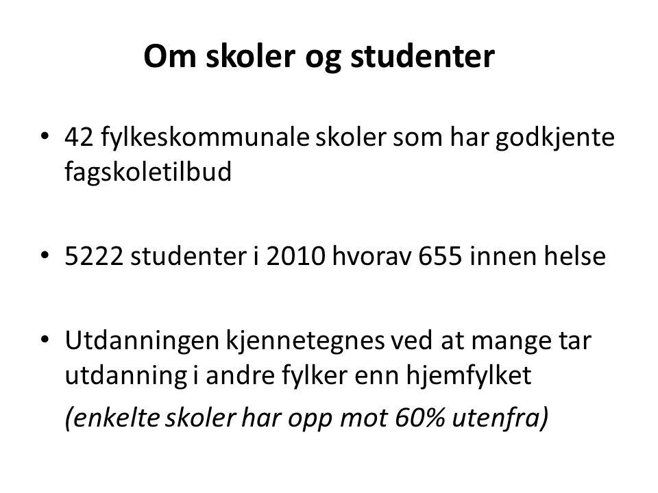 Om skoler og studenter • 42 fylkeskommunale skoler som har godkjente fagskoletilbud • 5222 studenter i 2010 hvorav 655 innen helse • Utdanningen kjenn