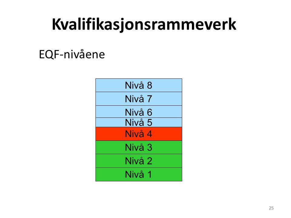 25 Nivå 8 Nivå 7 Nivå 6 Nivå 5 Nivå 4 Nivå 3 Nivå 2 Nivå 1 Kvalifikasjonsrammeverk EQF-nivåene 25