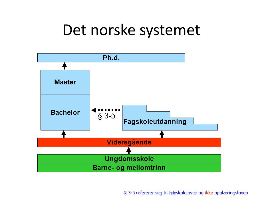 Det norske systemet Ph.d. Master Bachelor Videregående Ungdomsskole Barne- og mellomtrinn Fagskoleutdanning § 3-5 § 3-5 refererer seg til høyskolelove