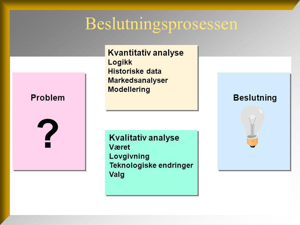 Beslutningsprosessen Problem Kvantitativ analyse Logikk Historiske data Markedsanalyser Modellering Kvalitativ analyse Været Lovgivning Teknologiske e