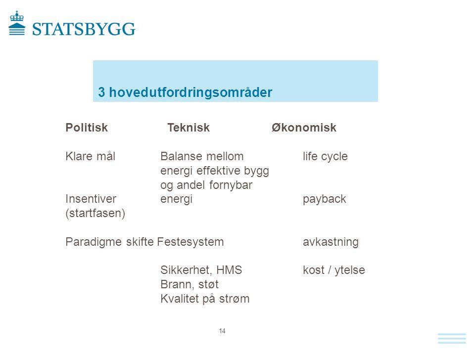 3 hovedutfordringsområder 14 Politisk Teknisk Økonomisk Klare målBalanse mellomlife cycle energi effektive bygg og andel fornybar Insentiverenergi pay