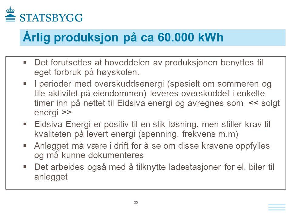 Årlig produksjon på ca 60.000 kWh  Det forutsettes at hoveddelen av produksjonen benyttes til eget forbruk på høyskolen.  I perioder med overskuddse