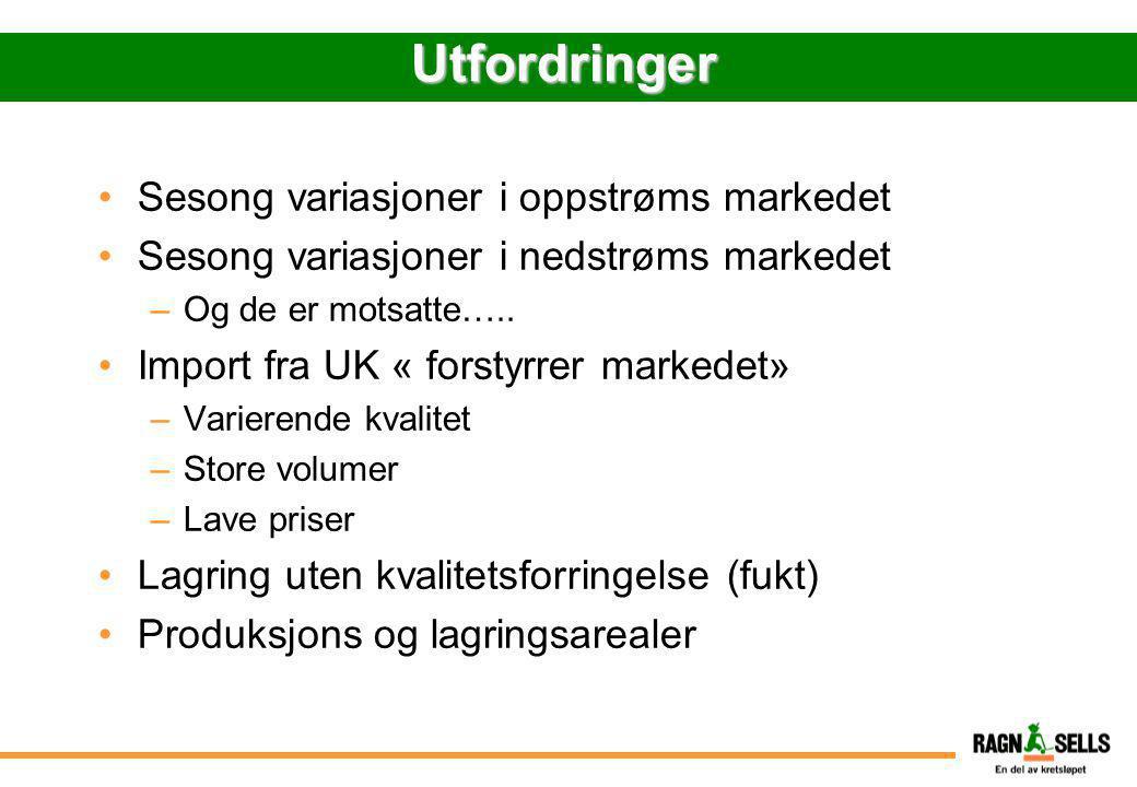 Utfordringer •Sesong variasjoner i oppstrøms markedet •Sesong variasjoner i nedstrøms markedet –Og de er motsatte….. •Import fra UK « forstyrrer marke
