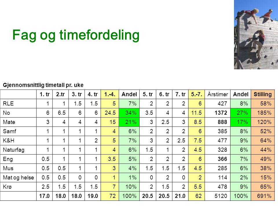 Fag og timefordeling Gjennomsnittlig timetall pr. uke 1. tr2.tr3. tr4. tr1.-4.Andel5. tr6. tr7. tr5.-7.ÅrstimerAndelStilling RLE111.5 57%22264278%58%