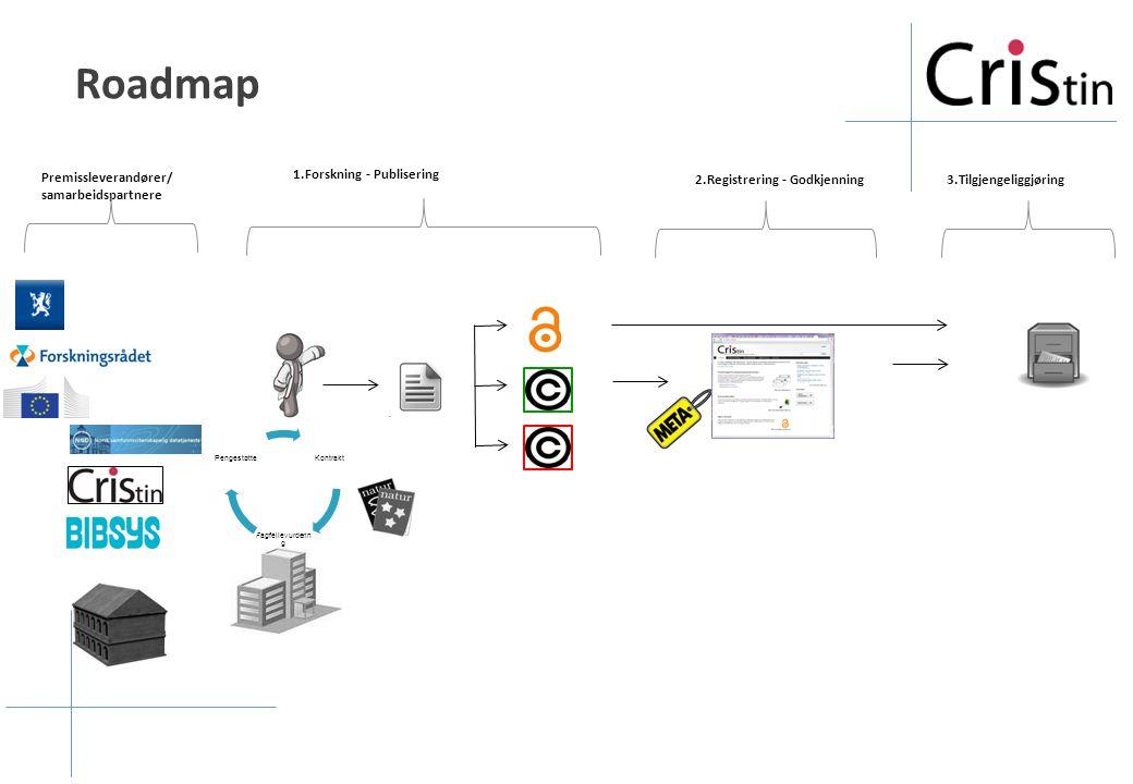 Roadmap 1.Forskning - Publisering 2.Registrering - Godkjenning3.Tilgjengeliggjøring Kontrakt Fagfellevurderin g Pengestøtte Premissleverandører/ samarbeidspartnere