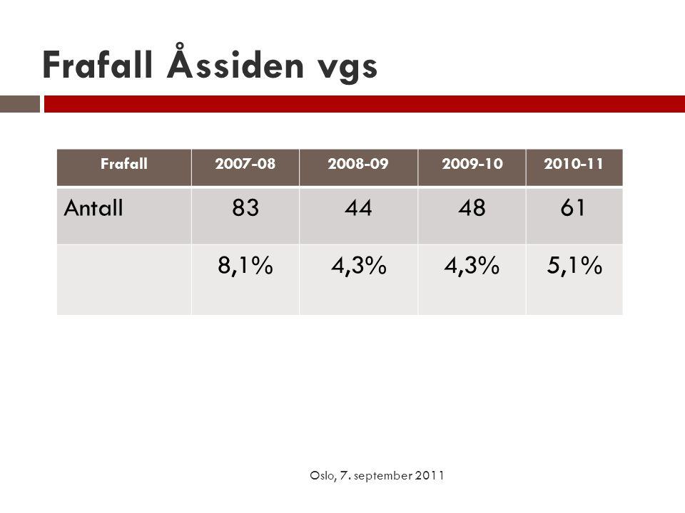 Frafall Åssiden vgs Frafall2007-082008-092009-102010-11 Antall83444861 8,1%4,3% 5,1% Oslo, 7. september 2011