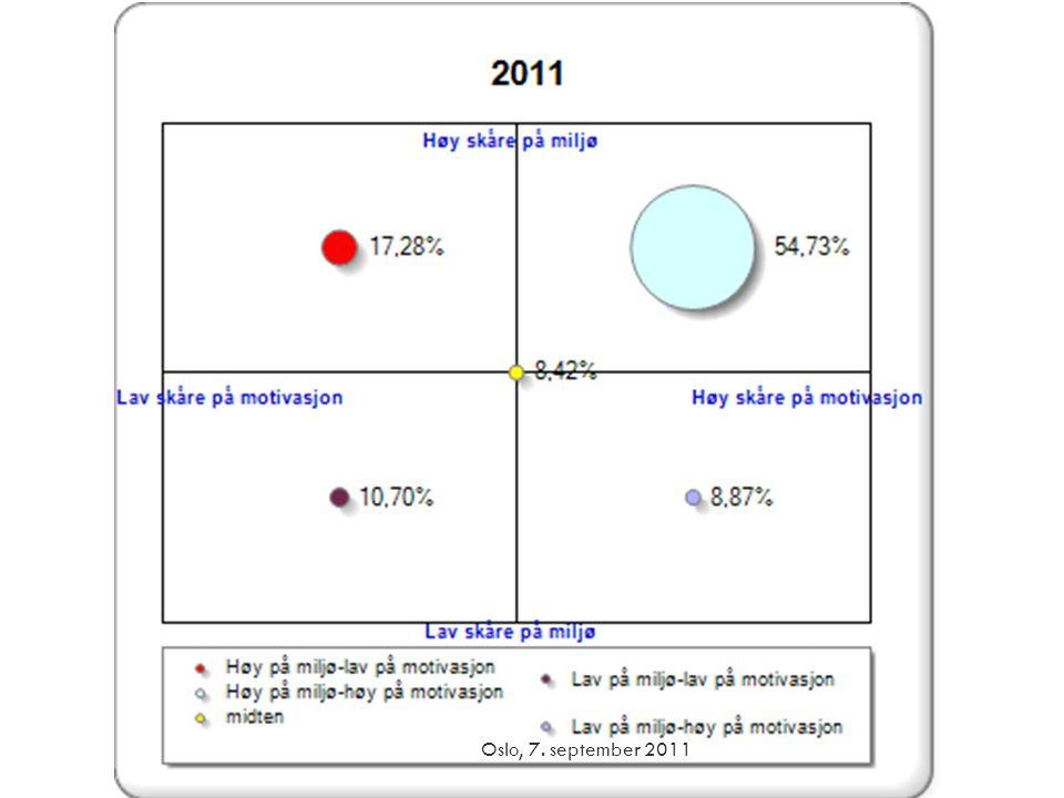 Hva gjør vi.Oslo, 7. september 2011 • Målgruppe = 10% svakeste etter inntak • Fokus på: 1.