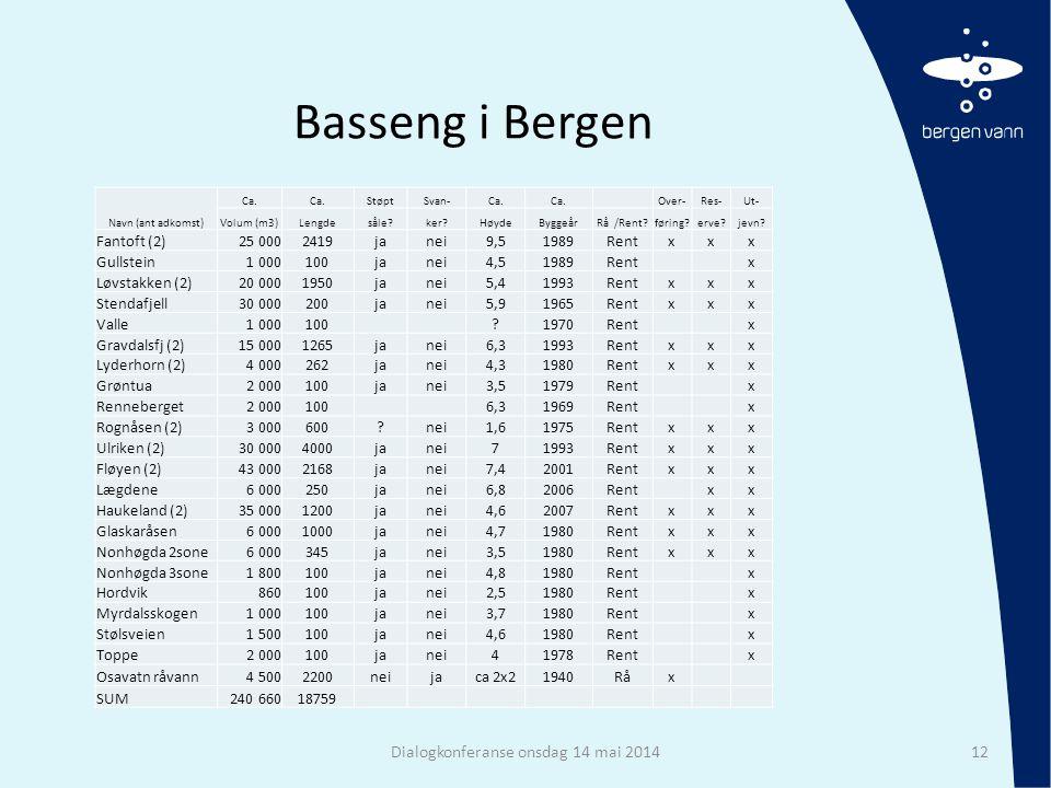 Basseng i Bergen Dialogkonferanse onsdag 14 mai 201412 Navn (ant adkomst) Ca. StøptSvan-Ca. Over-Res-Ut- Volum (m3)Lengdesåle?ker?HøydeByggeårRå /Rent