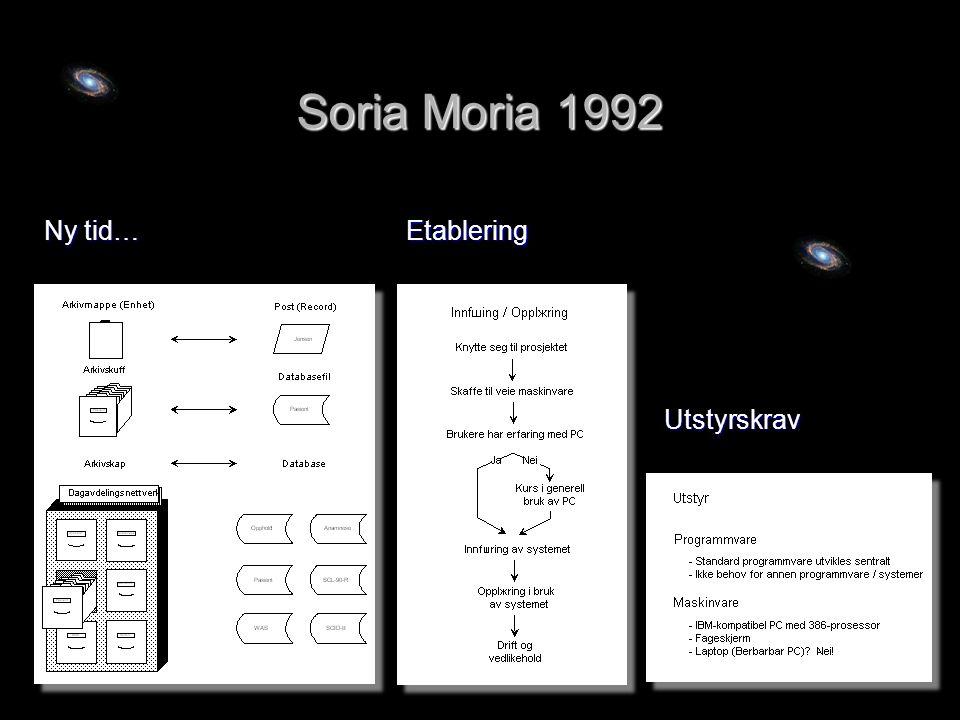 Soria Moria 1992 Ny tid… Etablering Utstyrskrav