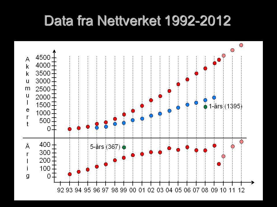 Data fra Nettverket 1992-2012