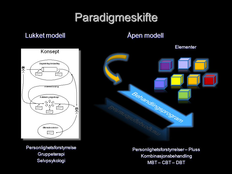 Paradigmeskifte Lukket modell PersonlighetsforstyrrelseGruppeterapiSelvpsykologi Åpen modell Elementer Personlighetsforstyrrelser – Pluss Kombinasjonsbehandling MBT – CBT – DBT