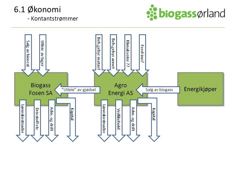 Biogass Fosen SA Biogass Fosen SA Agro Energi AS Agro Energi AS Salg av biorest Energikjøper Utleie av lager Klimakvoter ?? Beh.gebyr matavf Beh.gebyr