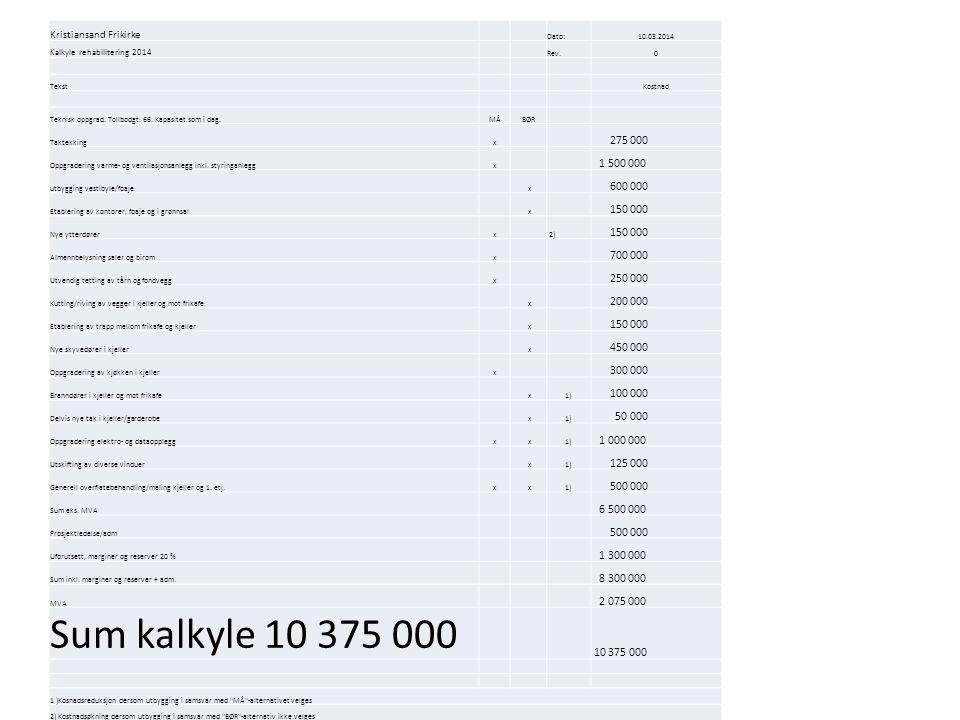 Kristiansand Frikirke Dato:10.03.2014 Kalkyle rehabilitering 2014 Rev.0 Tekst Kostnad Teknisk oppgrad. Tollbodgt. 66. Kapasitet som i dag.MÅBØR Taktek