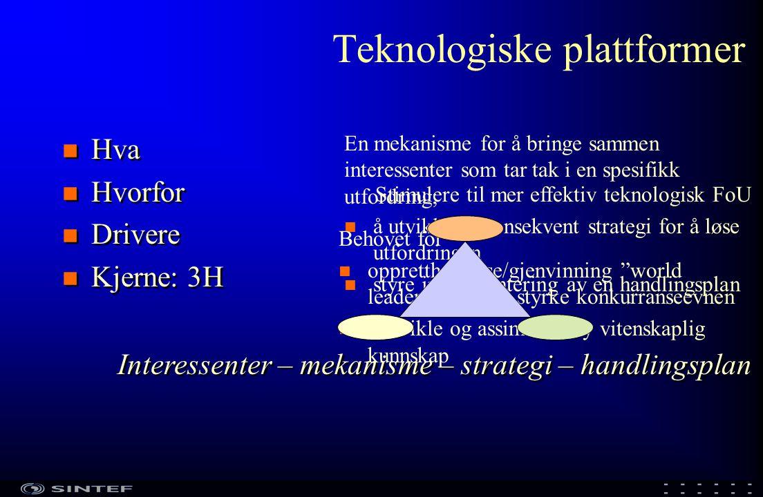 Teknologiske plattformer n Hva n Hvorfor n Drivere n Kjerne: 3H n Hva n Hvorfor n Drivere n Kjerne: 3H En mekanisme for å bringe sammen interessenter som tar tak i en spesifikk utfordring; n å utvikle en konsekvent strategi for å løse utfordringen n styre implementering av en handlingsplan Interessenter – mekanisme – strategi – handlingsplan Stimulere til mer effektiv teknologisk FoU Behovet for n opprettholdelse/gjenvinning world leadership og å styrke konkurranseevnen n å utvikle og assimilere ny vitenskaplig kunnskap