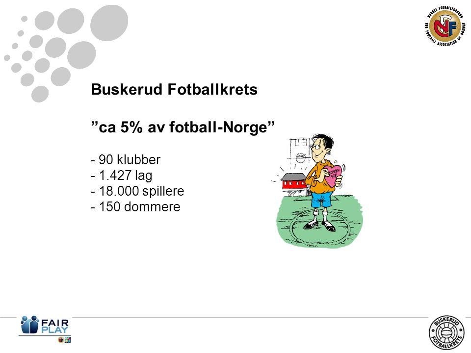 Buskerud Fotballkrets ca 5% av fotball-Norge - 90 klubber - 1.427 lag - 18.000 spillere - 150 dommere