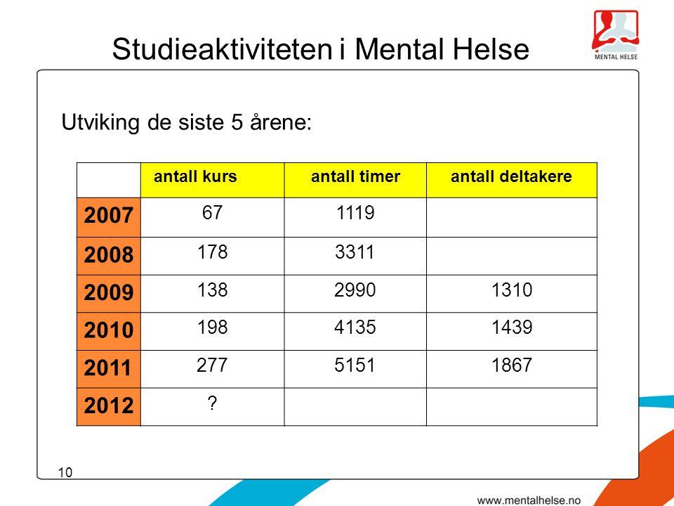 10 Studieaktiviteten i Mental Helse Utviking de siste 5 årene: antall kurs antall timerantall deltakere 2007 671119 2008 1783311 2009 13829901310 2010