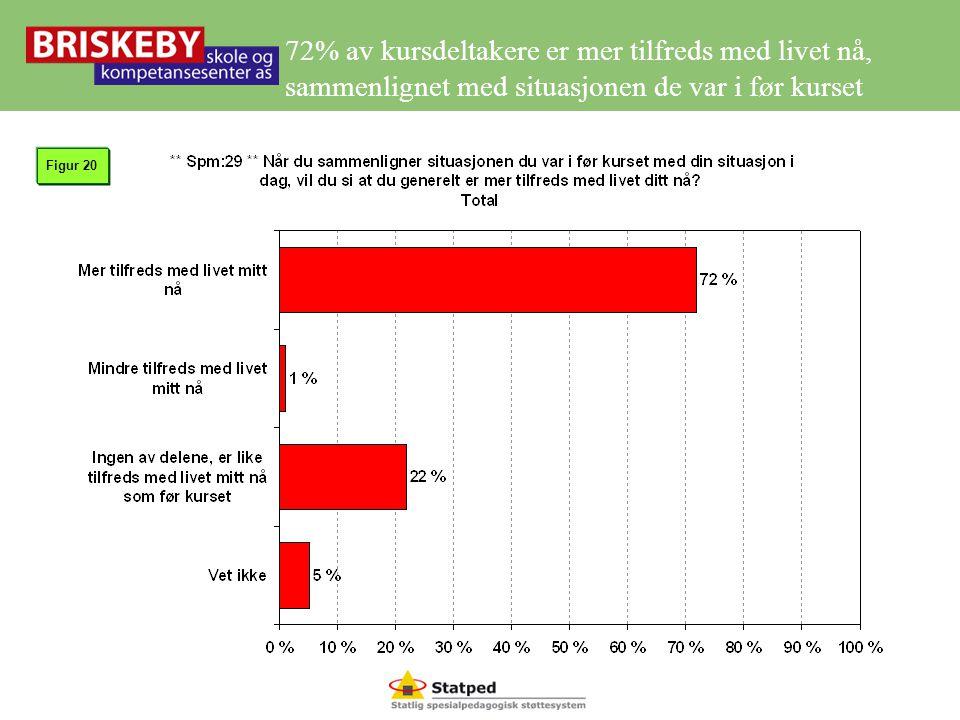 72% av kursdeltakere er mer tilfreds med livet nå, sammenlignet med situasjonen de var i før kurset Figur 20
