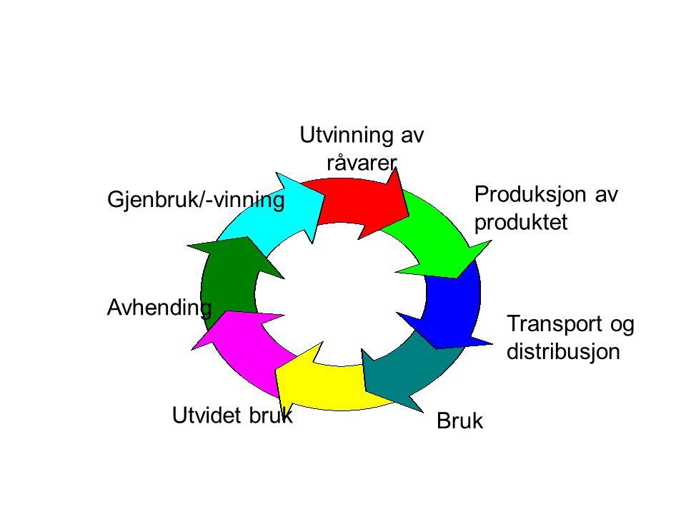 Utvinning av råvarer Produksjon av produktet Transport og distribusjon Bruk Utvidet bruk Avhending Gjenbruk/-vinning