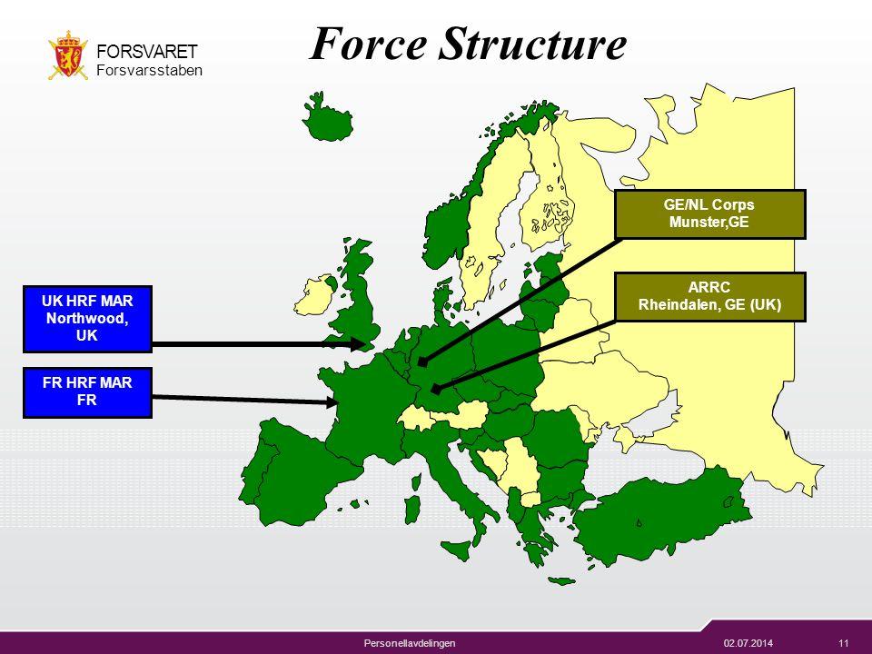 02.07.201411 FORSVARET Forsvarsstaben Personellavdelingen Force Structure GE/NL Corps Munster,GE ARRC Rheindalen, GE (UK) FR HRF MAR FR UK HRF MAR Nor