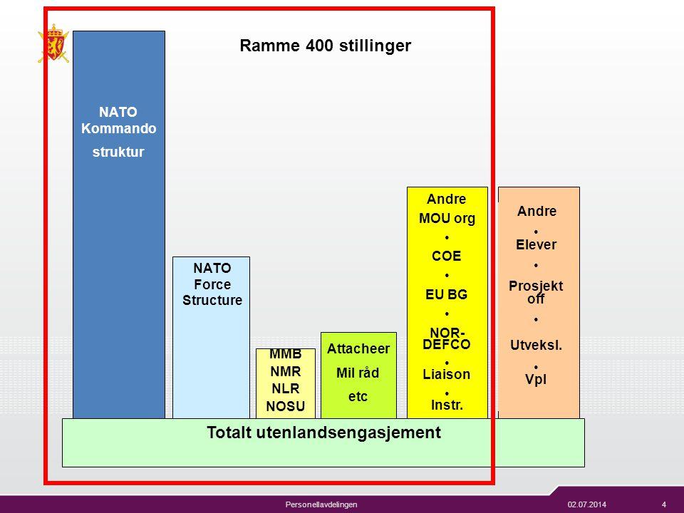 02.07.20144 FORSVARET Forsvarsstaben Personellavdelingen NATO Force Structure Andre MOU org • COE • EU BG • NOR- DEFCO • Liaison • Instr. Attacheer Mi