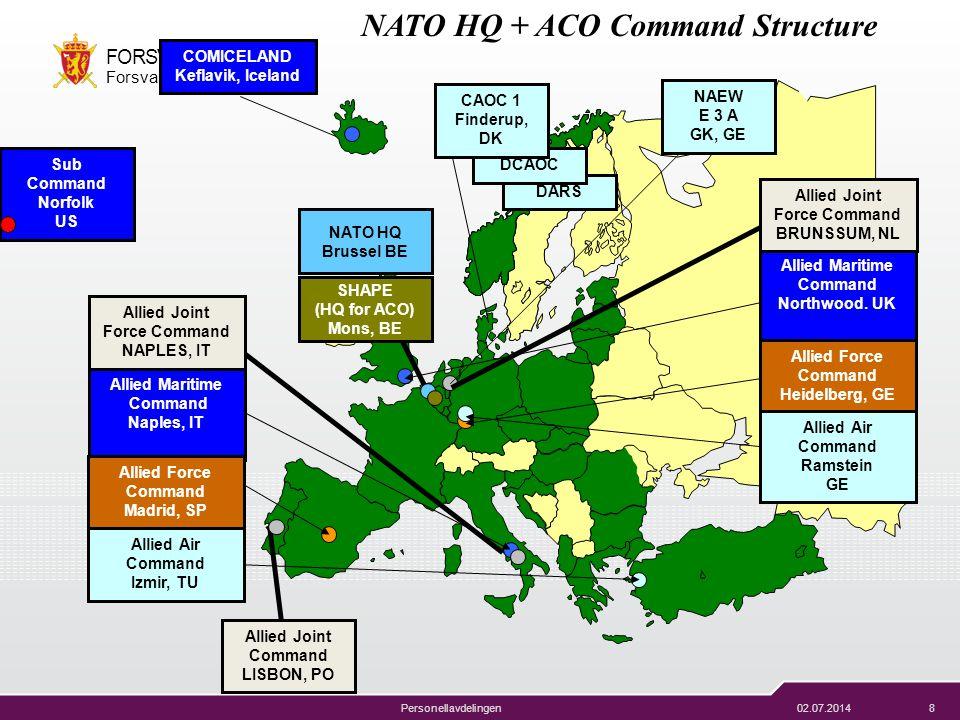 02.07.20148 FORSVARET Forsvarsstaben Personellavdelingen Allied Joint Command LISBON, PO NATO HQ + ACO Command Structure COMICELAND Keflavik, Iceland
