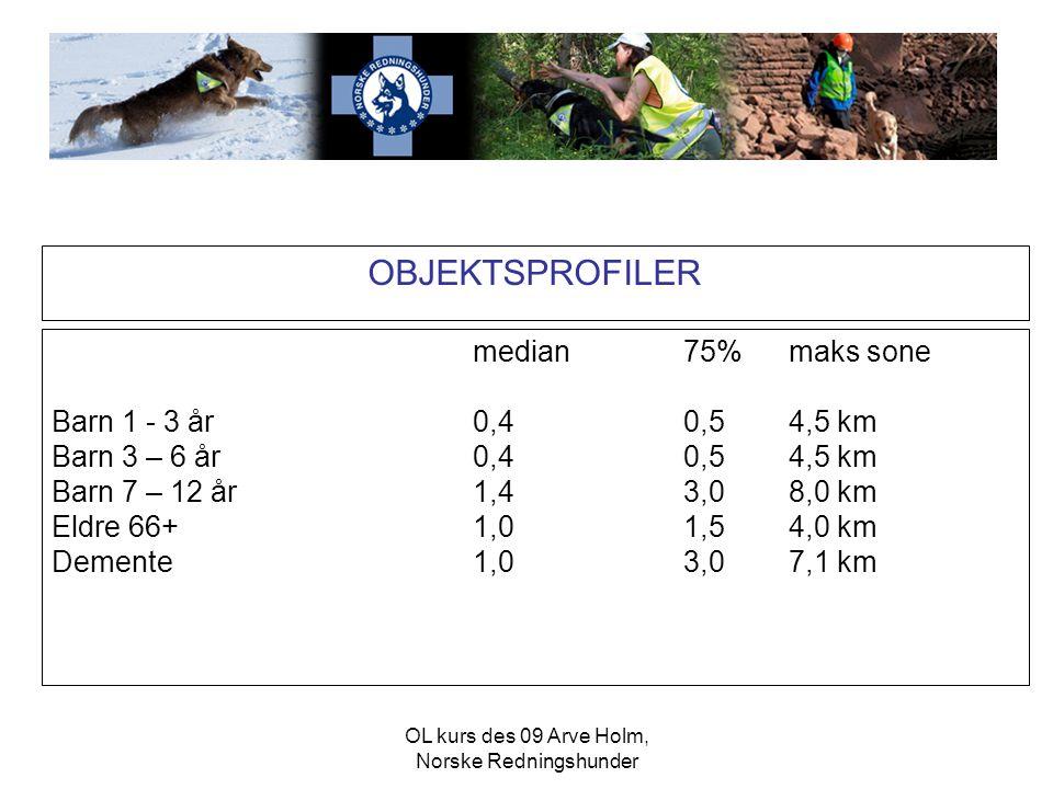 OBJEKTSPROFILER median75%maks sone Barn 1 - 3 år 0,4 0,54,5 km Barn 3 – 6 år0,40,54,5 km Barn 7 – 12 år1,43,08,0 km Eldre 66+1,01,54,0 km Demente1,03,