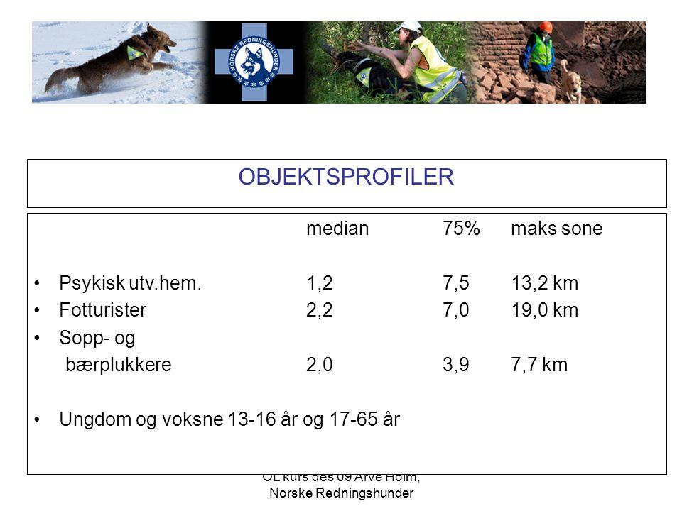 OL kurs des 09 Arve Holm, Norske Redningshunder OBJEKTSPROFILER median75%maks sone •Psykisk utv.hem.1,27,513,2 km •Fotturister2,27,019,0 km •Sopp- og