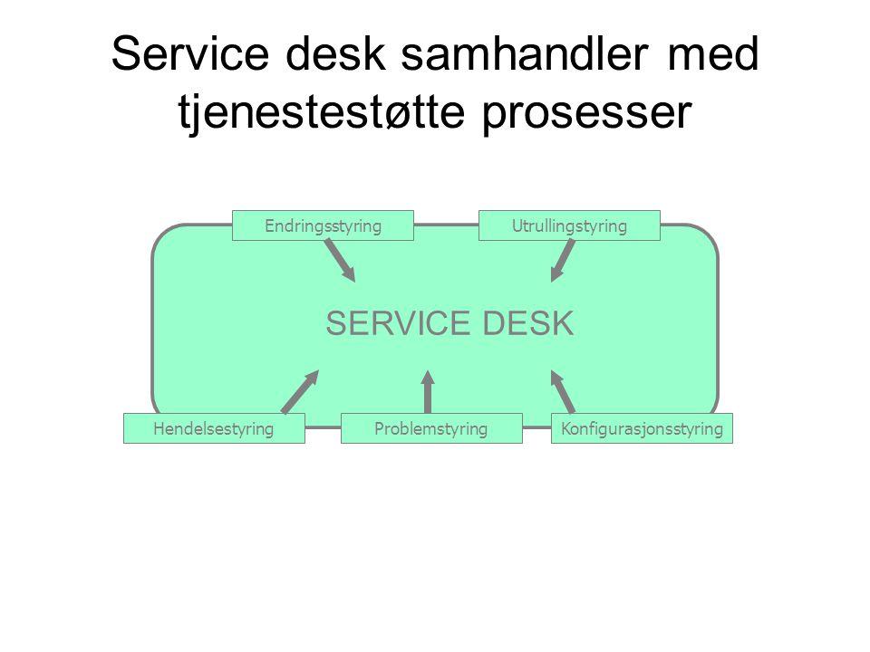 Service desk samhandler med tjenestestøtte prosesser SERVICE DESK HendelsestyringProblemstyringKonfigurasjonsstyring EndringsstyringUtrullingstyring