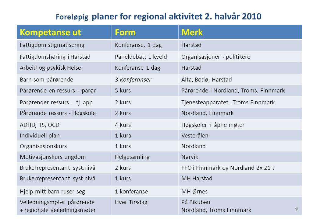 Foreløpig planer for regional aktivitet 2. halvår 2010 Kompetanse utFormMerk Fattigdom stigmatiseringKonferanse, 1 dagHarstad Fattigdomshøring i Harst