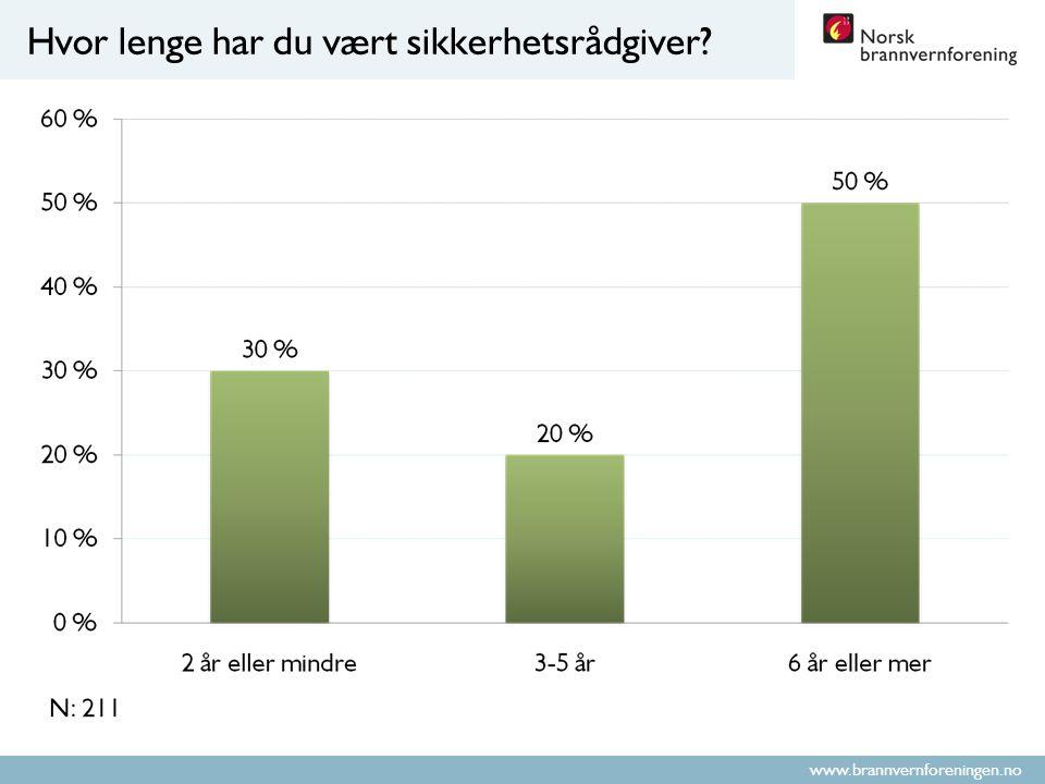 www.brannvernforeningen.no Hvor lenge har du vært sikkerhetsrådgiver?