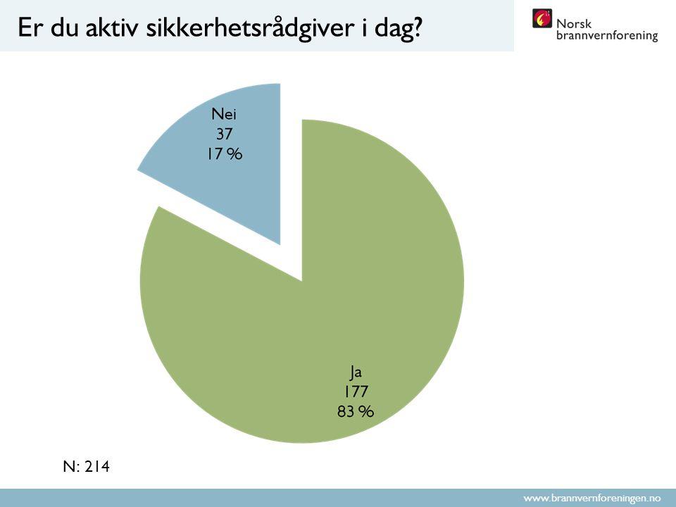 www.brannvernforeningen.no Er du aktiv sikkerhetsrådgiver i dag? N: 214