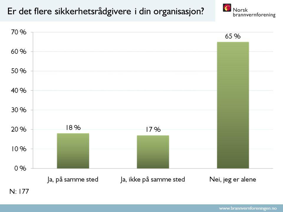 www.brannvernforeningen.no Er det flere sikkerhetsrådgivere i din organisasjon?