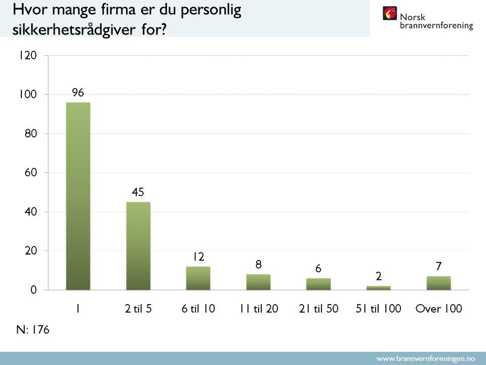 www.brannvernforeningen.no Hvor mange firma er du personlig sikkerhetsrådgiver for?