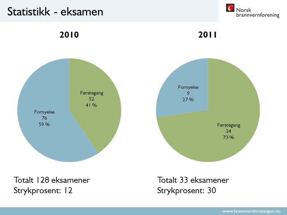 www.brannvernforeningen.no Statistikk - eksamen Totalt 128 eksamenerTotalt 33 eksamener Strykprosent: 12Strykprosent: 30