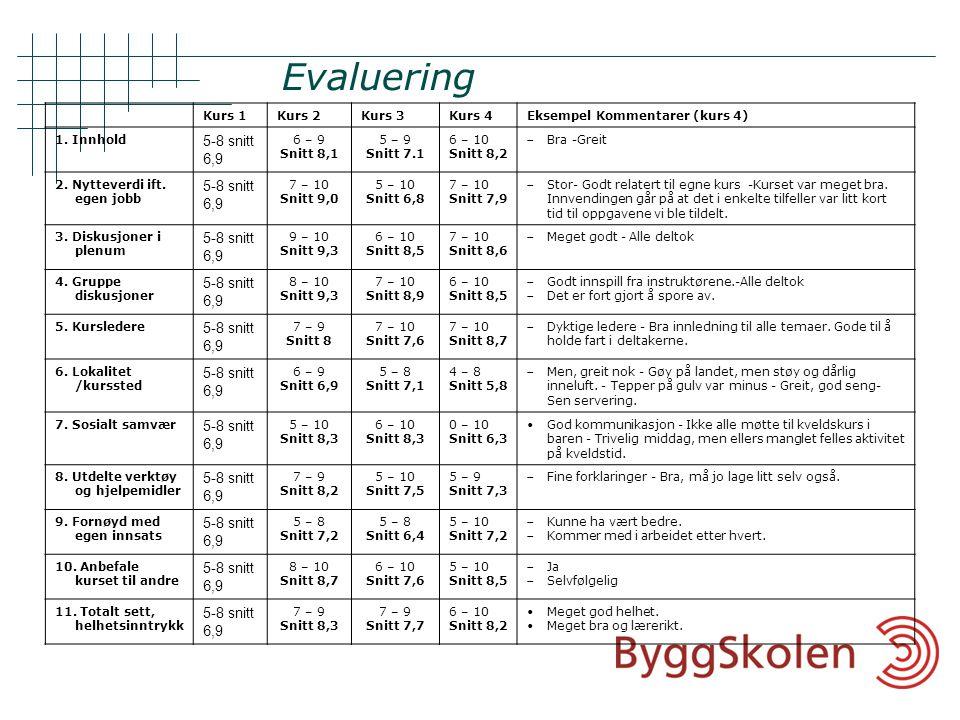 Evaluering Kurs 1Kurs 2Kurs 3Kurs 4Eksempel Kommentarer (kurs 4) 1.