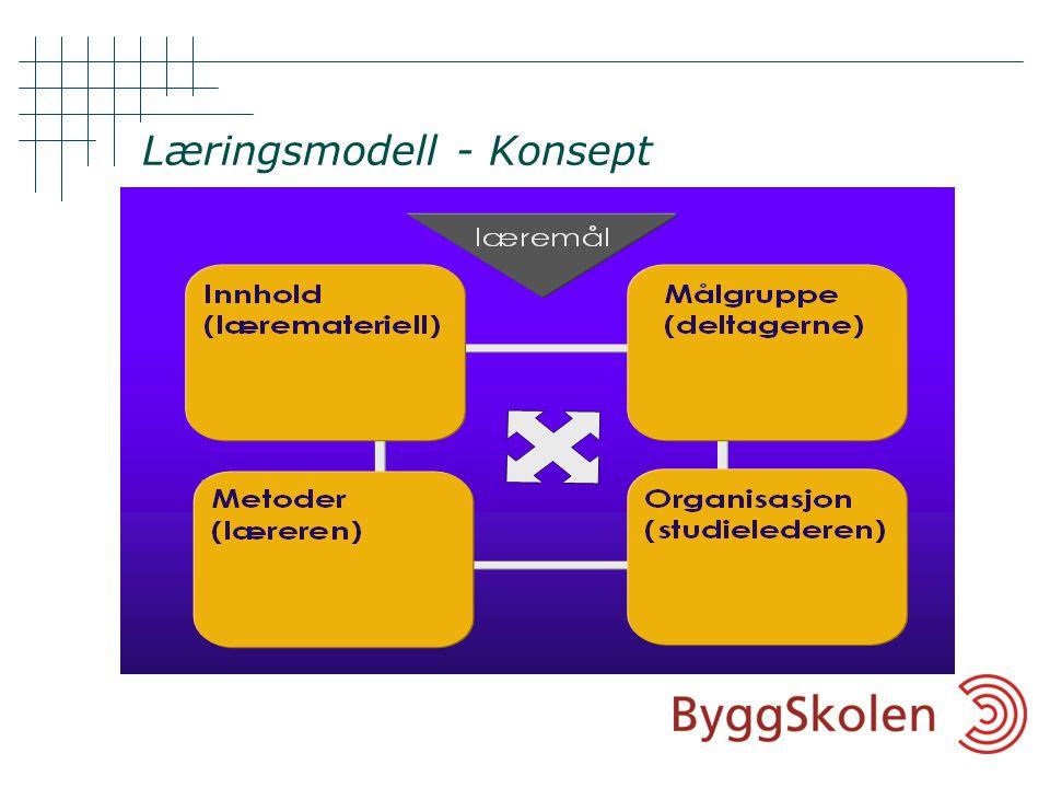 Læringsmodell - Konsept