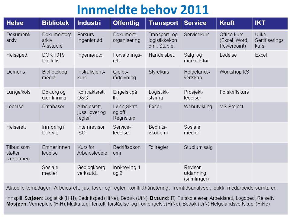Innmeldte behov 2011 HelseBibliotekIndustriOffentligTransportServiceKraftIKT Dokument/ arkiv Dokumentorg arkiv Årsstudie Forkurs ingeniørutd.