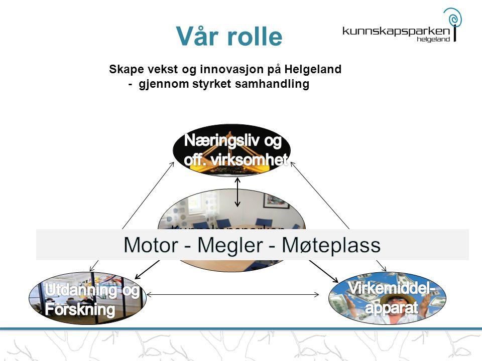 Kunnskapsparken Vår rolle Skape vekst og innovasjon på Helgeland - gjennom styrket samhandling