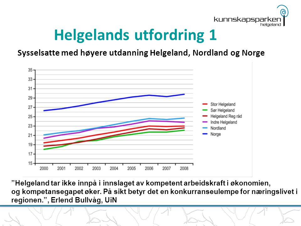"""Sysselsatte med høyere utdanning Helgeland, Nordland og Norge """"Helgeland tar ikke innpå i innslaget av kompetent arbeidskraft i økonomien, og kompetan"""
