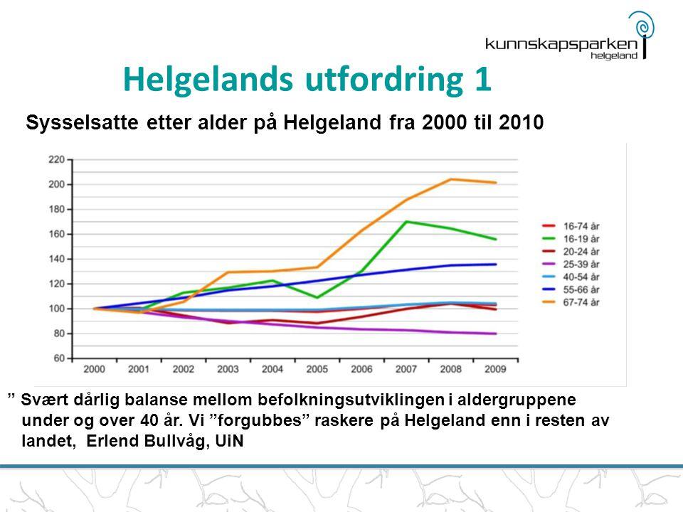 Sysselsatte etter alder på Helgeland fra 2000 til 2010 Svært dårlig balanse mellom befolkningsutviklingen i aldergruppene under og over 40 år.