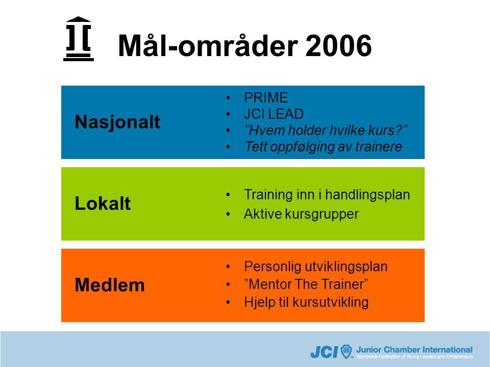 Mål-områder 2006 •PRIME •JCI LEAD • Hvem holder hvilke kurs •Tett oppfølging av trainere •Training inn i handlingsplan •Aktive kursgrupper Nasjonalt Lokalt Medlem •Personlig utviklingsplan • Mentor The Trainer •Hjelp til kursutvikling