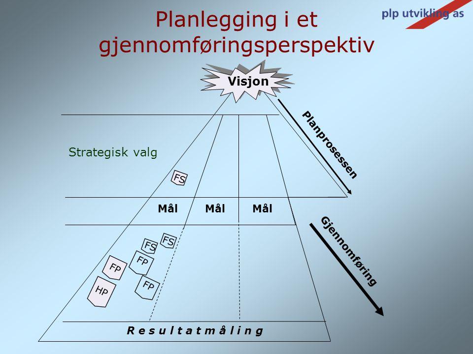 Visjon Mål Strategisk valg FS Planprosessen Gjennomføring HP FP FS R e s u l t a t m å l i n g Planlegging i et gjennomføringsperspektiv