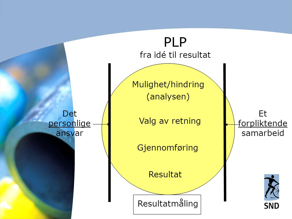 Mulighet/hindring (analysen) Valg av retning Gjennomføring Resultat Resultatmåling Det personlige ansvar Et forpliktende samarbeid